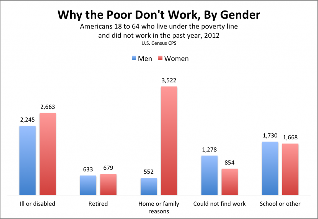 Why_the_Poor_Dont_Work_Census_Gender